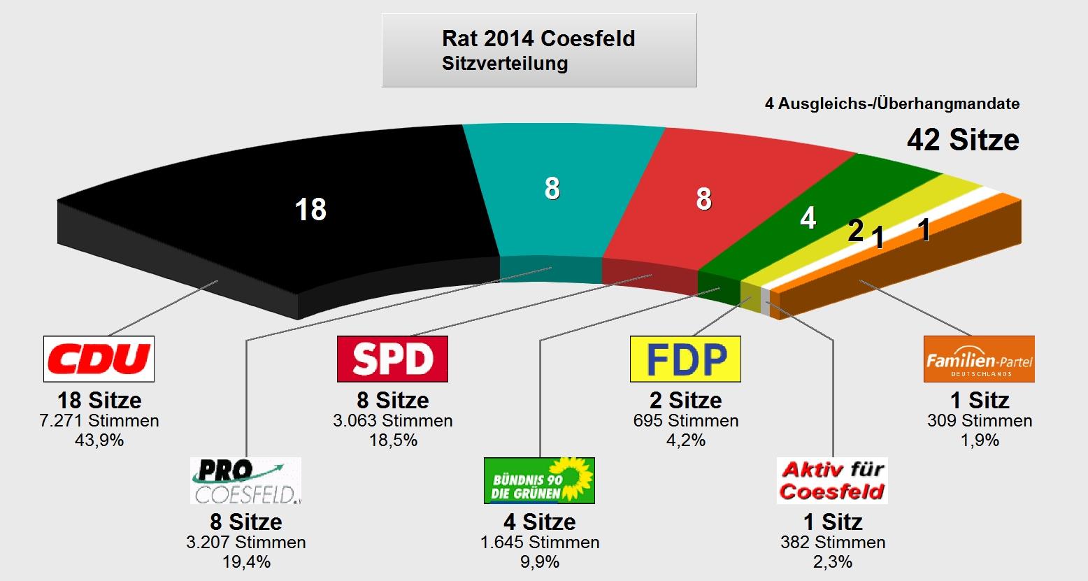 Sitzverteilung im Rat der Stadt Coesfeld