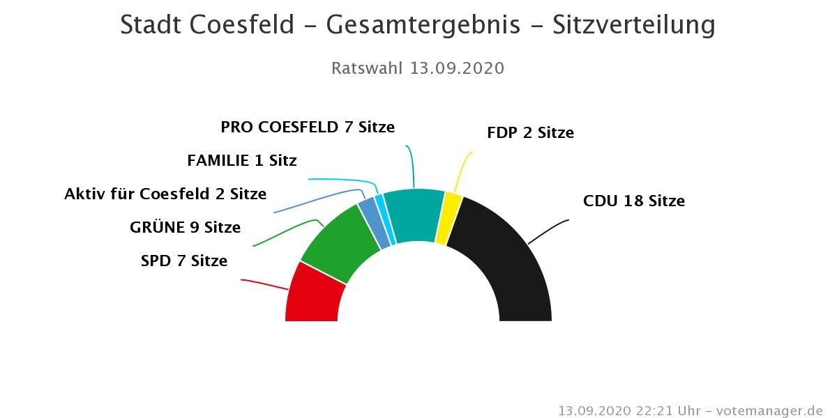 Sitzverteilung im Rat der Stadt Coesfeld 2020: CDU 18 Sitze, Bündnis 90/Die Grünen 9 Sitze, SPD und Pro Coesfeld jeweils 7 Sitze, FDP und AfC jeweils 2 Sitze und FAMILIE 1 Sitz.